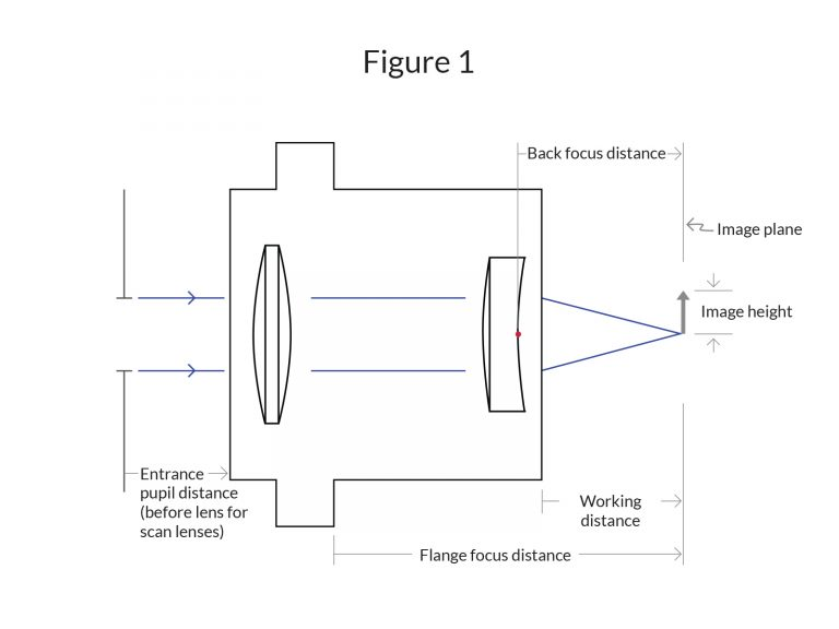 General Guidelines for Specifying Lenses